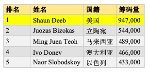 WSOPE:Deeb, Bensimhon领跑前两项赛事