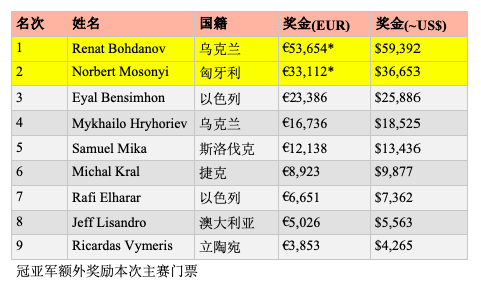 乌克兰选手Renat Bohdanov斩获2019 WSOPE第一条金手链