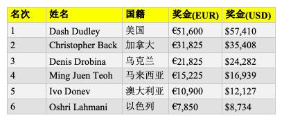 Dash Dudley斩获WSOPE第二项赛事冠军,入账$57,410