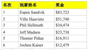 Espen Sandvik斩获WSOPE €2,500八项混合赛事冠军,Phil Hellmuth获得季军