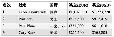 Leon Tsoukernik击败Phil Ivey斩获帝王娱乐场100K短牌胜利,奖金€1,102,000
