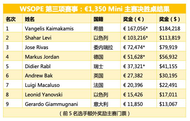 Vangelis Kaimakamis赢得WSOPE Mini主赛胜利,入账€167,056