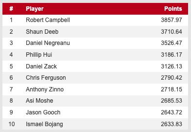 WSOP主赛冠军Hossein Ensan打入决胜桌,Campbell重回POY榜首