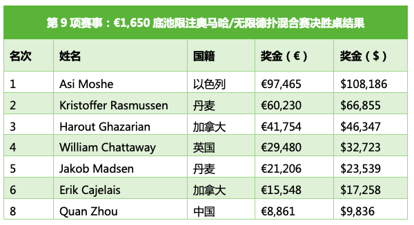 Asi Moshe赢得€1,650 PLO/NLHE混合赛冠军,收获职业第4条金手链