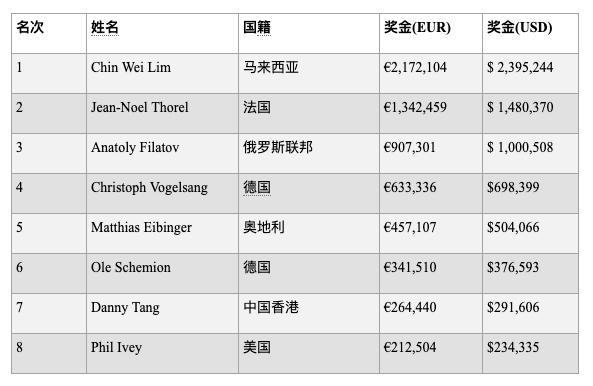 Chin Wei Lim赢得€100K钻石豪客赛胜利,入账$ 2,395,244