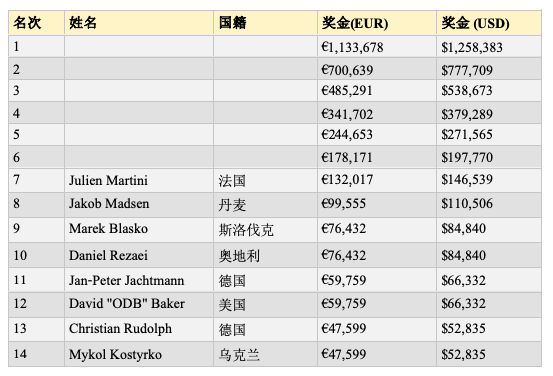 WSOPE主赛六强:Zinno领跑,Sammartino晋级
