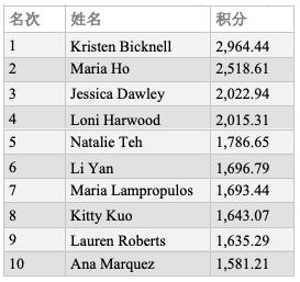 全球扑克指数女子榜单:Kristen Bicknell强势领跑两榜