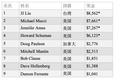 中国台湾选手JJ Liu斩获百家塔第8项赛事冠军!