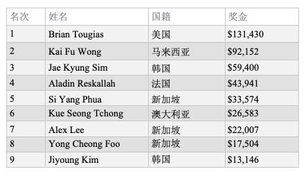 Brian Tougias赢得WPT深码赛柬埔寨站主赛冠军,奖金$131,430