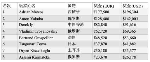 艾德里安•马特奥斩获EPT布拉格站€10,300 NLHE胜利,入账€177,500