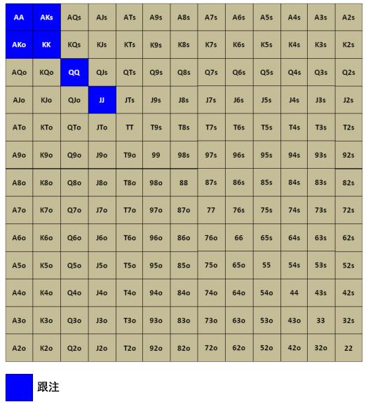 Grinder手册-73:面对3bet-7