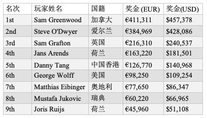 Sam Greenwood斩获EPT布拉格站€25,000单日豪客赛II胜利,入账€411,311