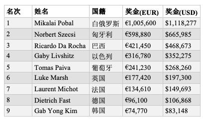 Mikalai Pobal创写牌史,成为第二位两度荣获EPT主赛冠军的选手