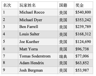 Michael Rocco斩获首届永利冬季扑克锦标赛冠军,奖金$540,800