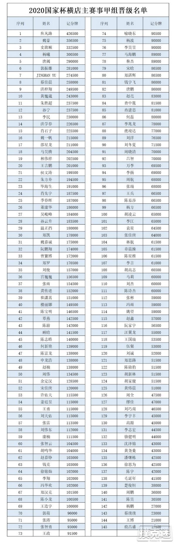 国家杯横店站   主赛甲组565人报名,焦凡路以42.65W记分牌成为CL!