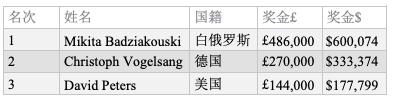 Mikita Badziakouski斩获BPO第9项赛事£50,000 NLHE胜利!