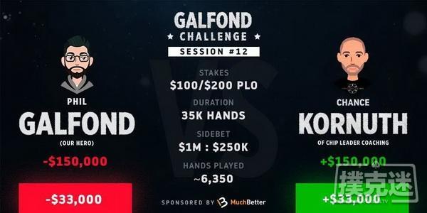 Kornuth在Galfond挑战赛中大获全胜,取得领先
