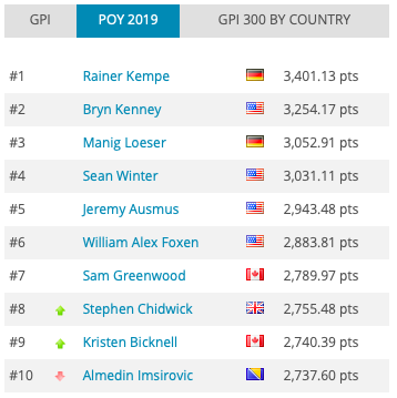 全球扑克指数:Kempe领跑POY,Foxen再回全榜之首!