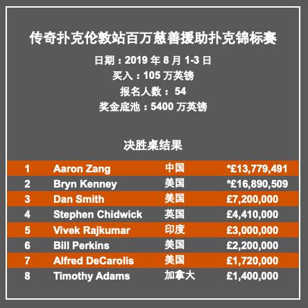 中国牌手臧书奴斩获传奇伦敦百万赛冠军,亚军Bryn Kenney登顶扑克金钱榜