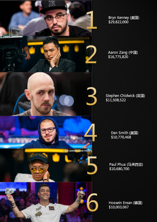今年截至目前已有6位扑克玩家的收入超过1000万刀!