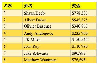 SHRPO Big 4:Shaun Deeb斩获$25K豪客赛冠军,入账$778,300