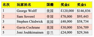 George Wolff取得英国扑克公开赛£10,000 PLO胜利,获得奖金£120K