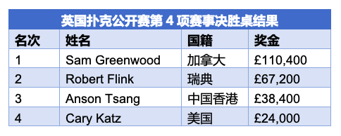 Sam Greenwood斩获BPO短牌赛冠军,入账£110,400