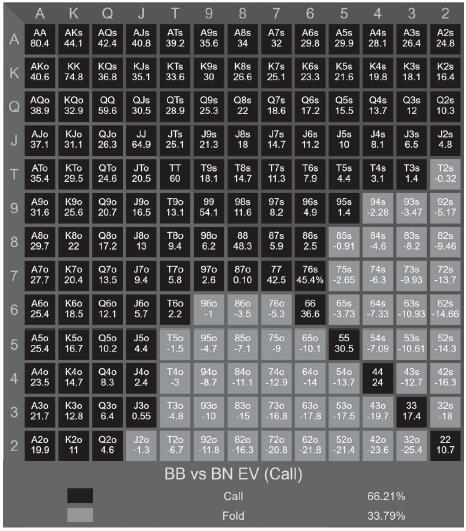 书籍连载:现代扑克理论02-博奕论基础-1