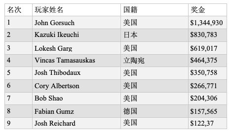 John Gorsuch斩获WSOP百万富翁赛事冠军,揽获奖金134万刀