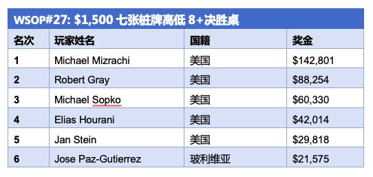 Michael Mizrachi赢得第五条WSOP金手链