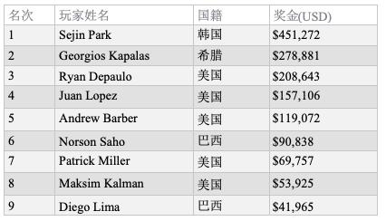 韩国选手Sejin Park斩获2019 WSOP巨人赛冠军,入账$451,272
