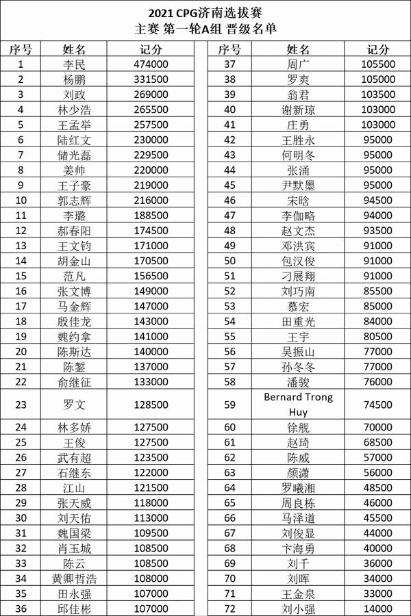 6UP马小妹儿带你游赛事之CPG济南站!